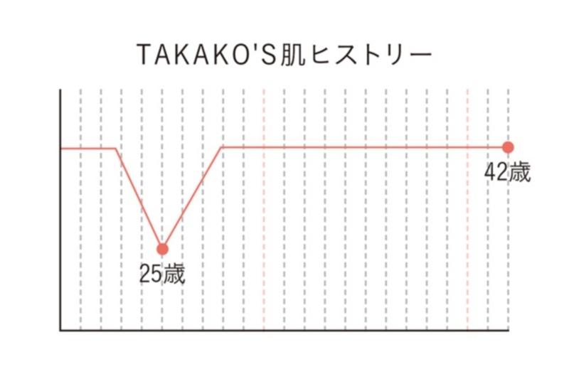 貴子先生が教える「25歳からの小顔貯金」エクササイズ3