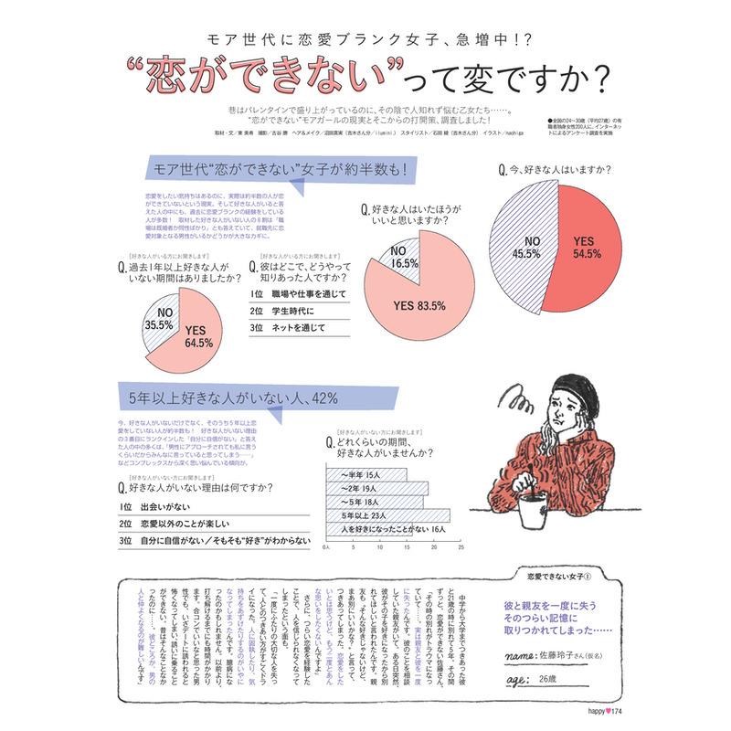 """""""恋ができない""""って変ですか?(1)"""
