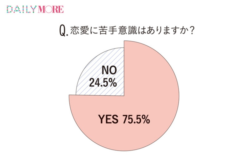 """いま恋をしてない女子は約半数!? うち5年以上いない人は42%!? 【25~29歳""""恋愛ブランク女子""""白書】_5"""
