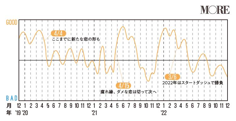 牡牛座(おうし座)2020年の運勢♡ 人気占術研究家・水晶玉子の12星座別「寿占い」_7