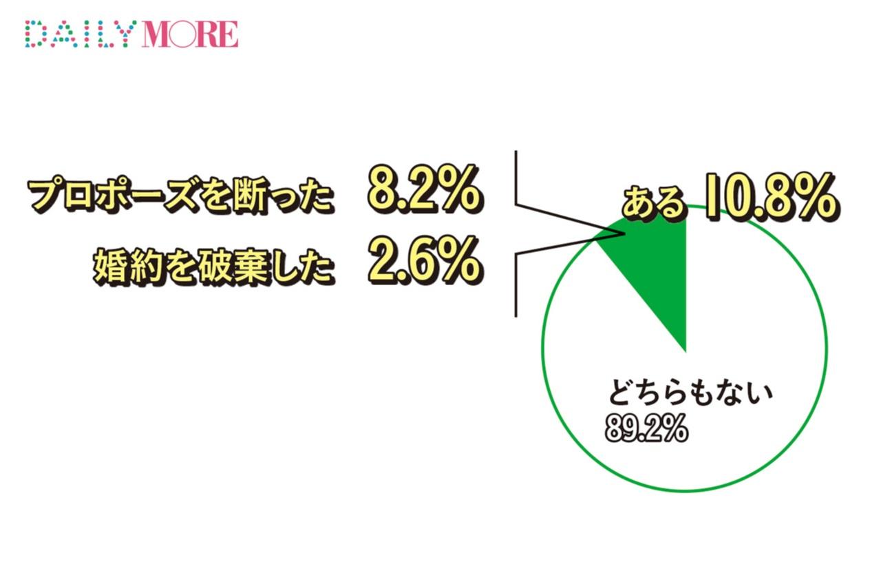 女子の約半数は「婚約指輪はいらない」と思っていた!? モアガール1000人の「恋する数字」【結婚に向けての○○編】_3