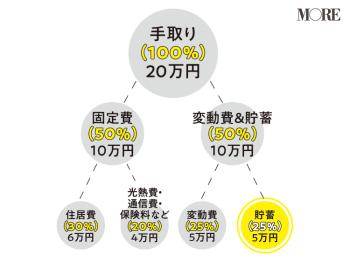 """3年で100万円貯めるなら、""""先取り貯蓄""""がおすすめ! 理想額は、手取りの約○%【20代が今すべきお金の話】"""