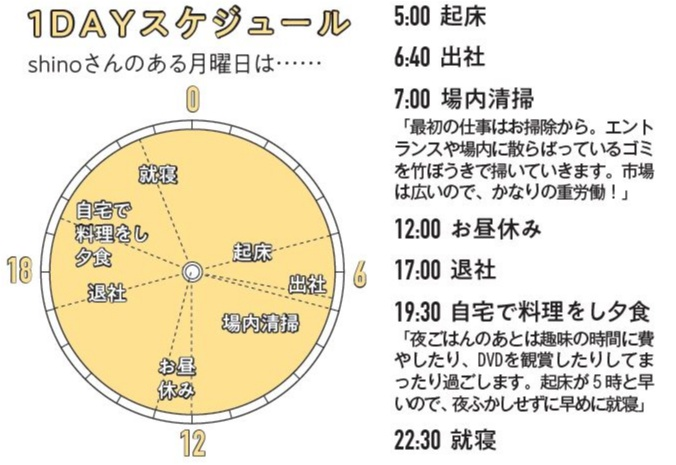 趣味に没頭できる充実のアフター5に注目! モアハピ部No.517 shinoさんの生態【モアハピ生態図鑑】_3