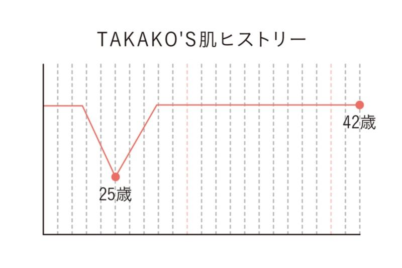 小顔づくりは急がば回れ! 小顔のプロ・貴子先生が教える「25歳からの小顔貯金」エクササイズ♡_3