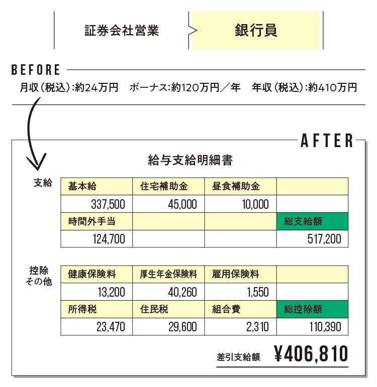 給与明細で見えてくる! 「転職のリアルBefore→After」 記事Photo Gallery_1_2
