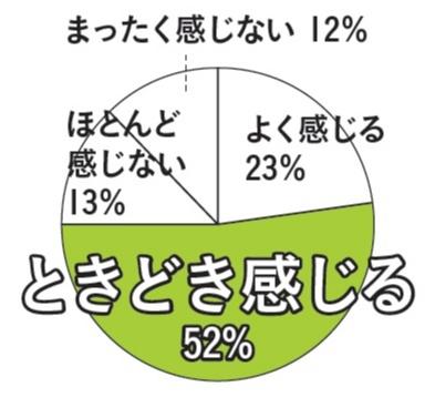 国民の8割が一生に一度は腰痛を経験! 腰痛に婦人科系疾患が潜んでいる可能性も!? 【女子にちゃんと知ってほしい!腰痛の怖~い話】_2