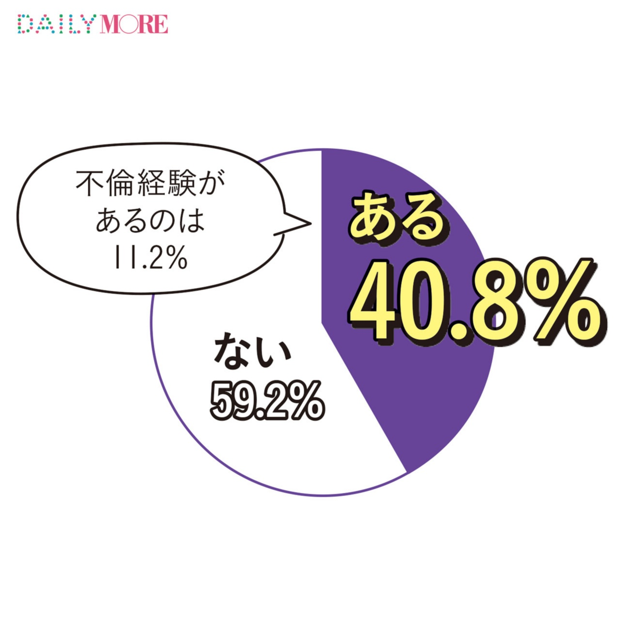 大人女子の4割は「浮気や不倫を経験済み」ってホント!? モアガール1000人の「恋する数字」【人には言えない〇〇編】_1