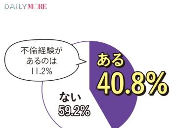 大人女子の4割は「浮気や不倫を経験済み」ってホント!? モアガール1000人の「恋する数字」【人には言えない〇〇編】