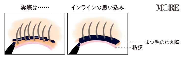 【世界一正しいアイラインの引き方】『KATE』『ヴィセ リシェ』のジェルペンシルアイライナーで、一生使えるテクを実践!_6