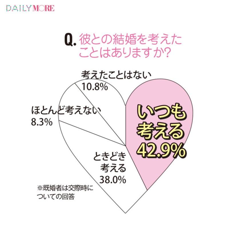 """約35%がこっそり彼の携帯を見たことがある!?【20代働く女子1000人アンケート """"恋愛編""""】_1"""
