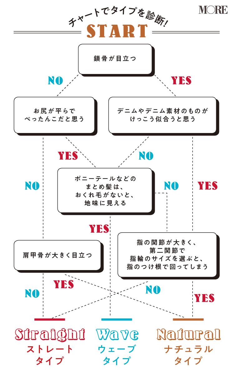 骨格診断に今すぐトライ☆ ストレート・ウェーブ・ナチュラル、あなたの体型は何タイプ?_2