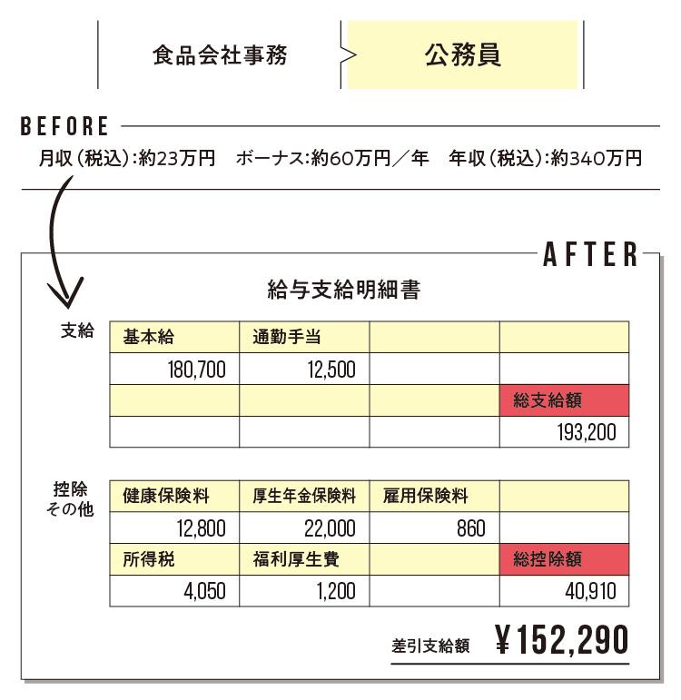 給与明細で見えてくる! 「転職のリアルBefore→After」 記事Photo Gallery_1_1