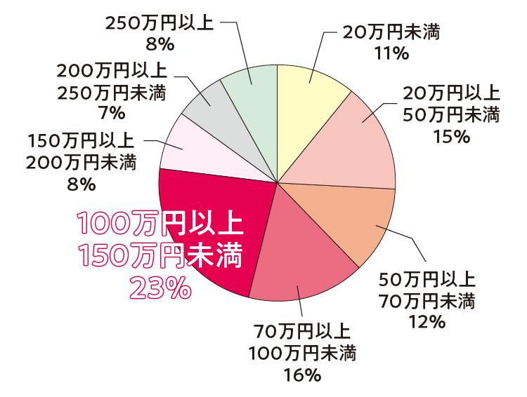 社会人留学特集 - 逢沢りなの中国語留学の体験談・必要な費用や期間、仕事について経験者にアンケート_18
